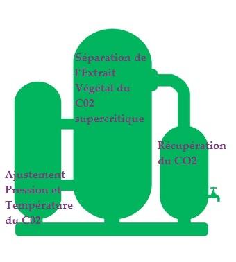 Extraction au C02 supercritique